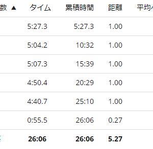 練習日誌20/8/14ジョグ5km運動後の疲労回復と栄養について