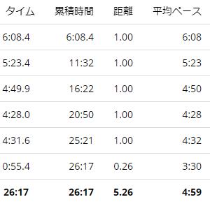 練習日誌20/8/28ジョグ5km レペティショントレーニングについて