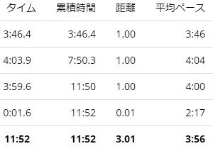 練習日誌20/9/2ペース走3km 8月の練習振り返り