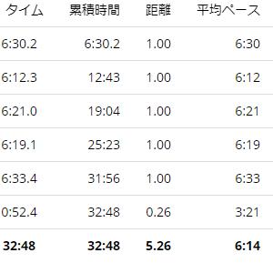 練習日誌20/9/13ジョグ5km 今週のお題「ごはんのお供」~しょうがにハマる~
