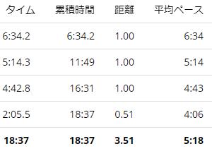 練習日誌20/9/16ジョグ3.5km オンラインマラソンに申し込んでみた。