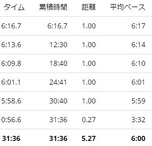 練習日誌20/9/20ジョグ5km 気温と心拍数