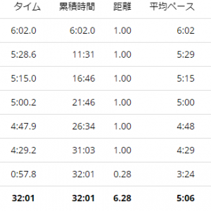 練習日誌20/9/22ジョグ6km 今週のお題「おじいちゃん・おばあちゃん」こんなおじいちゃんになりたい!