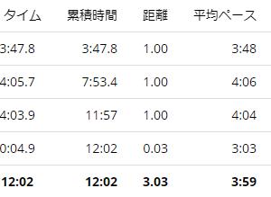 練習日誌20/9/23ペース走3km ピーキングについて