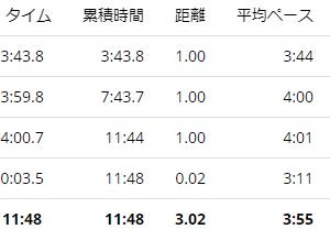 練習日誌20/9/30ペース走3km 今週のお題「好きなおやつ」毎日欠かさずアイスを食べてます。