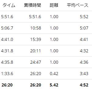 練習日誌20/10/30ジョグ5km 筋トレ再開