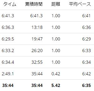 練習日誌20/11/22ジョグ5km 久しぶりに筋肉痛!
