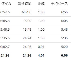 練習日誌20/12/2ジョグ4km 11月の練習振り返り