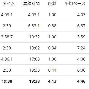 練習日誌21/1/18インターバル 練習設定ペース再修正