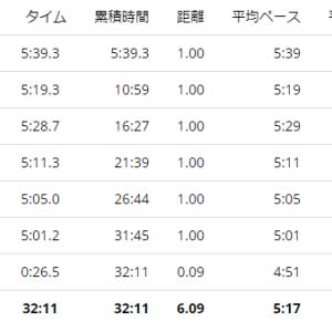 練習日誌20/1/23ジョグ6km 雨の日のトレーニング