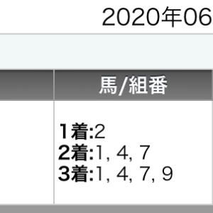 船橋競馬全レースの予想【6月18日】