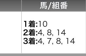 6月23日の金沢競馬全レース予想