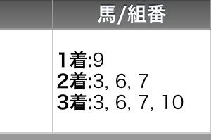 6月26日の園田競馬全レースの予想