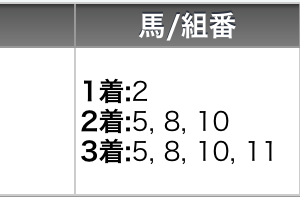 6月28日の高知競馬全レースの予想