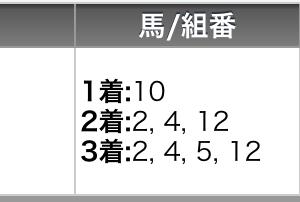 7月3日の浦和競馬全レースの予想