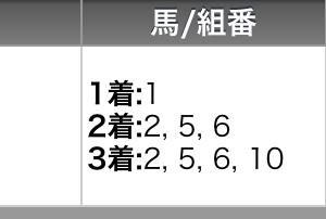 7月4日の高知競馬全レースの予想