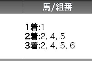 7月5日の高知競馬全レースの予想