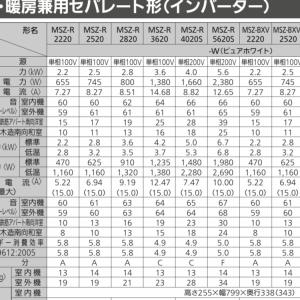 三菱エアコン霧ケ峰のシリーズの比較・考察