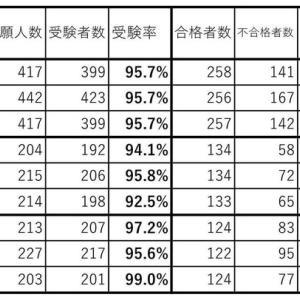 【令和2年度高校入試まとめ3】東京都立高校入試の結果データ(共通問題校1/進学指導特別推進校)