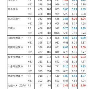 東京都立中入学者決定応募状況(令和2年度中学入試速報⑤)