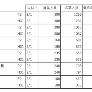 男女御三家中の応募倍率(令和2年度中学入試速報11)
