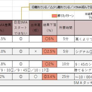 6/15のトレード日記 +20200円