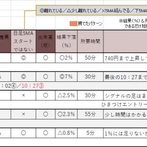 6/18のトレード日記 +3200円