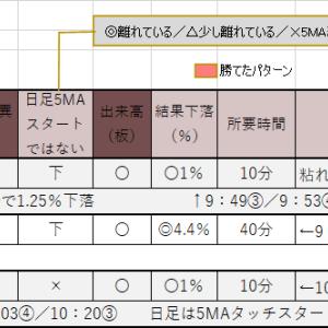 6/21のトレード日記 +5000円