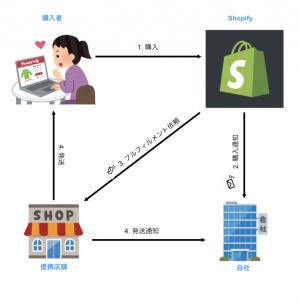 Shopifyのカスタムフルフィルメントを利用したモール型ECサイト構築をするレシピ