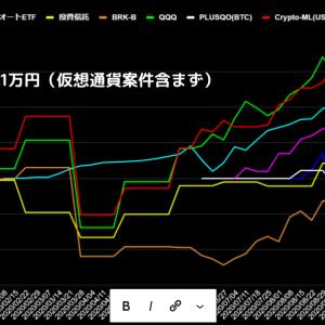 [運用実績]多分大統領選のせいで先週比-81万円の大幅減