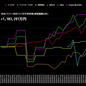 [運用実績]多分大統領選のおかげで先週比+110万円の大幅増