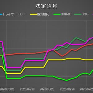 [運用実績]日本円運用は先週比-0.4万円の微減で凪状態。ビットコ絡みは大幅増で大漁。