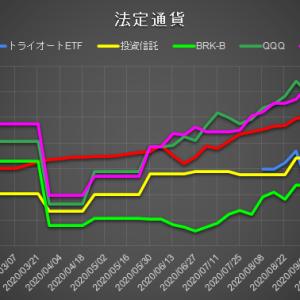 [運用実績]日本円運用は先週比+40万円の大幅増。ビットコは枚数は減ってないが…