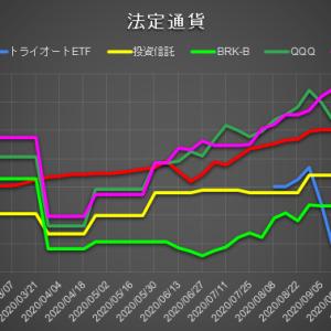 [運用実績]日本円運用は先週比-1.3万円の微減。ビットコインの枚数は+0.02BTC。