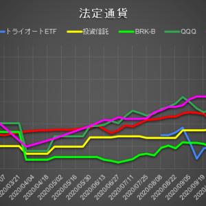 [運用実績]円運用は先週比+1.22%、仮想通貨案件は-6.43%と大幅減