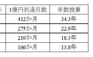 【億越え再チャレンジ!】【積立投資】 002/219ヵ月目の結果