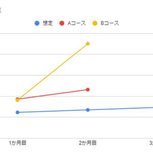 【億越え再チャレンジ!】積立投資004/219ヵ月目の結果