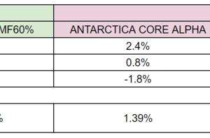 積立投資vsヘッジファンド#003_20年9月の比較結果