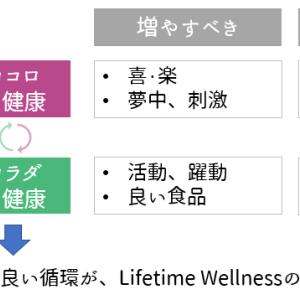 Lifetime Wellnessのキモ、【健康の循環】とは?