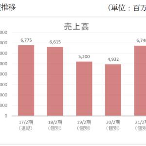 古本市場を運営している7610テイツー大幅上昇から下落したので素人分析してみました