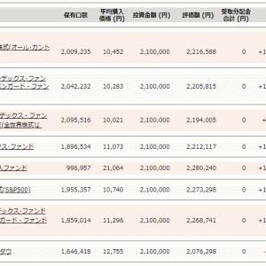 投資信託10万円積立結果 Slim優位だが、投資期間が重要