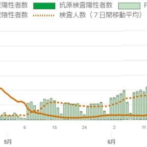 東京都の感染動向について3ヶ月前と比較してみた