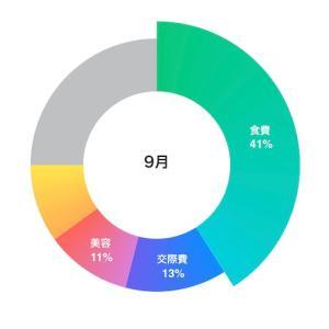 実家暮らしOLの家計簿公開【2020年9月】