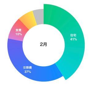実家暮らしOLの家計簿公開【2021年2月】