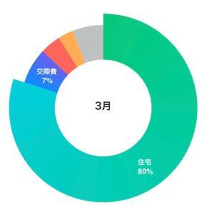 実家暮らしOLの家計簿公開【2021年3月】