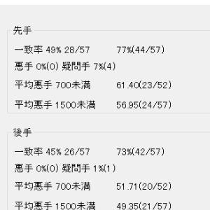 順位戦C級1組1回戦〜三枚堂達也七段
