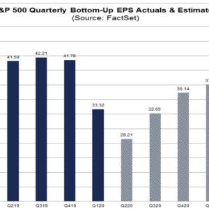 それでも私はQ4以降のマーケットの見通しは楽観的すぎると思う