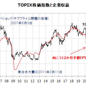 日本株は割高なのか?