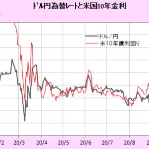ドル円と米国金利