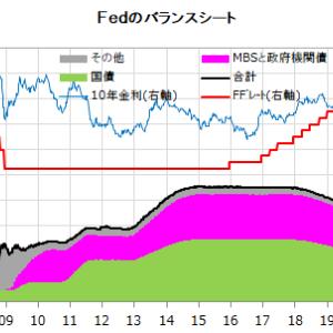 米国株PERと金融政策